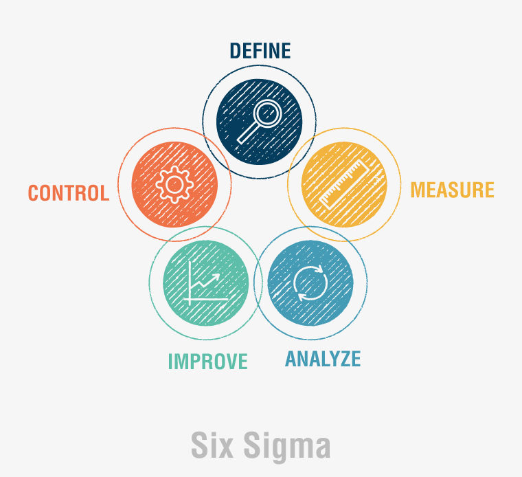 Six sigma management certification